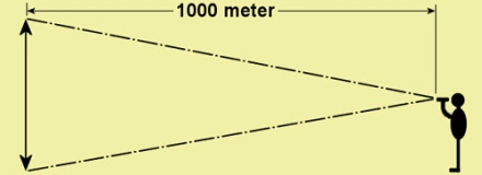 Gezichtsveld-1000-meter